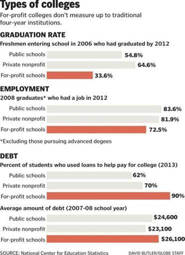 BEWARE: For-Profit Colleges