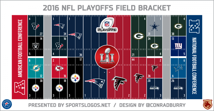 After the NFL Playoffs, Super Bowl LI is Here