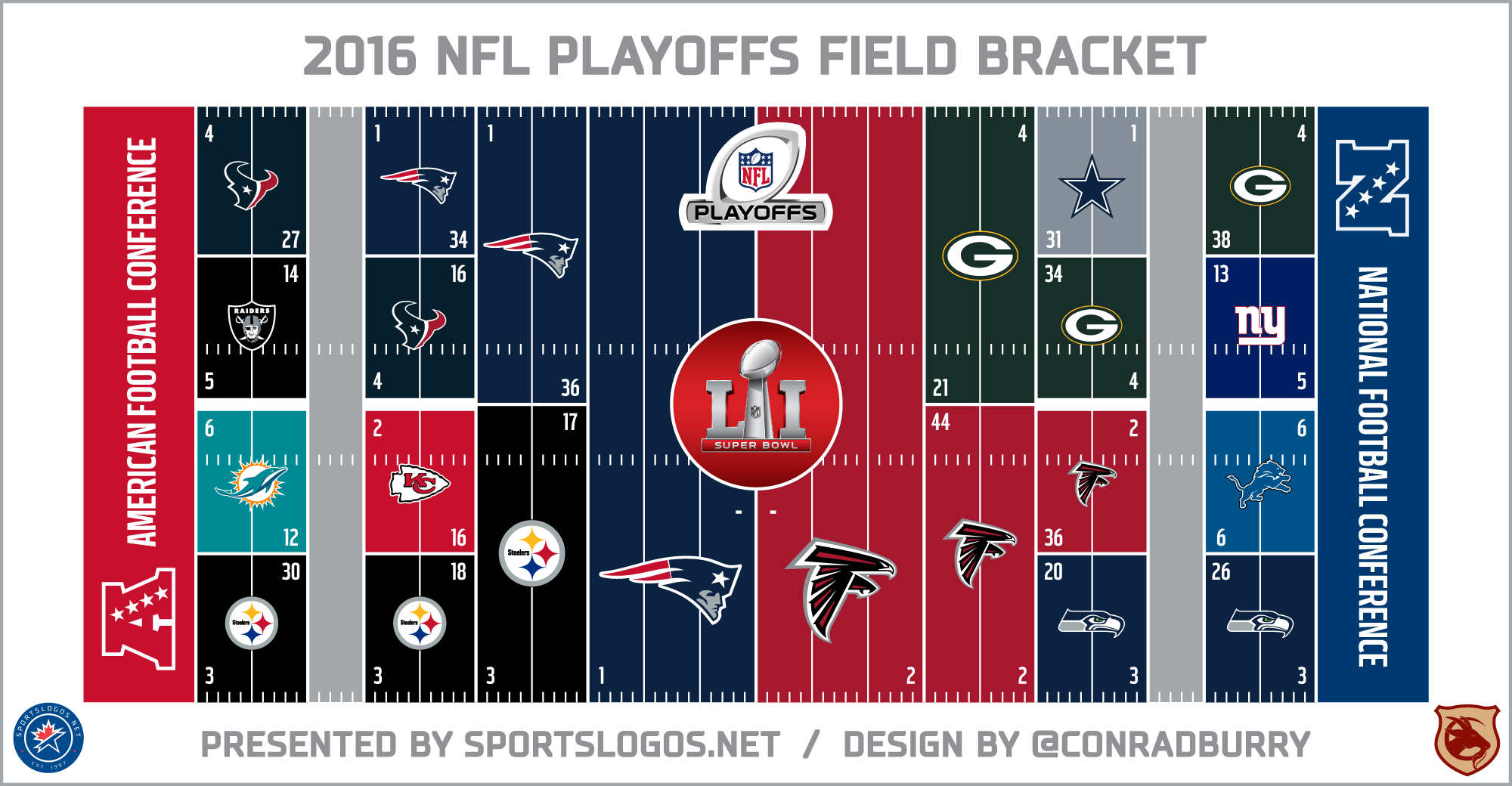 After the NFL Playoffs, Super Bowl LI is Here – The Patriot Post